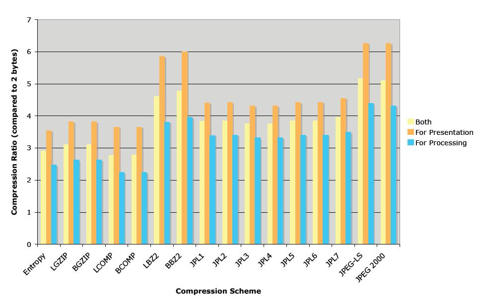 lossless compression comparison