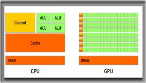 Comparison of CPU & GPU Structures